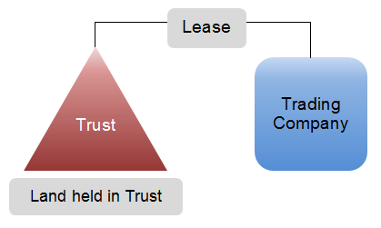 three tips for trusts structure 1