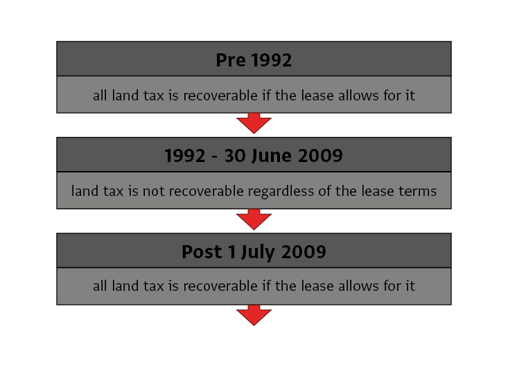 Diagram - Recovery of Land Tax under Commercial Leases: Changes made from 1992 to 2009